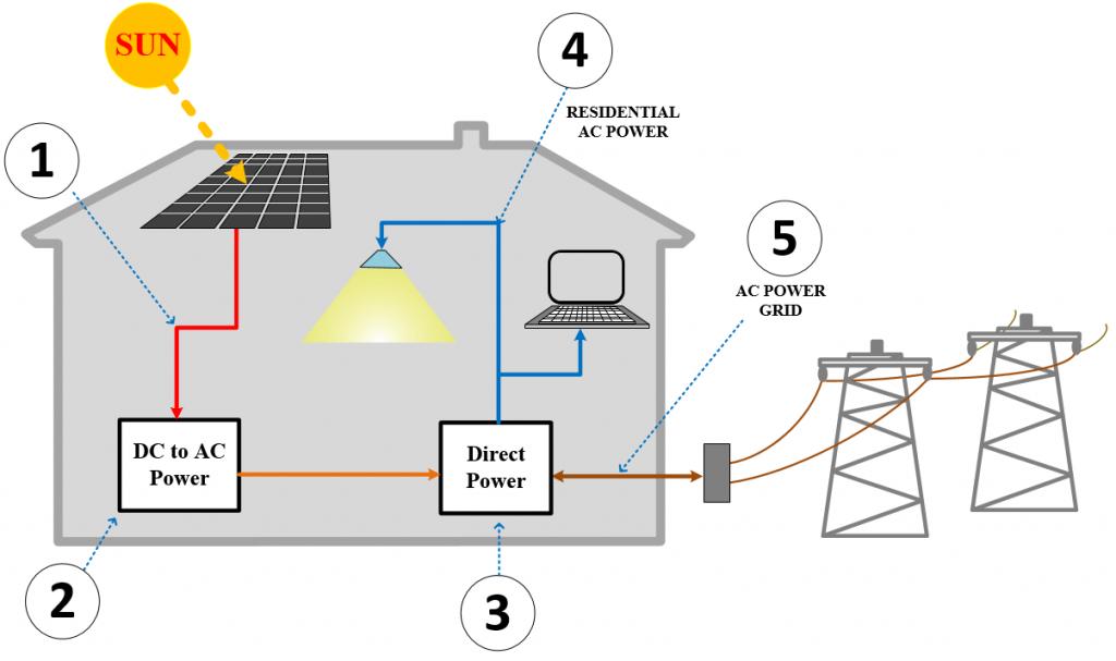 Sunvolt solar energy how does it work
